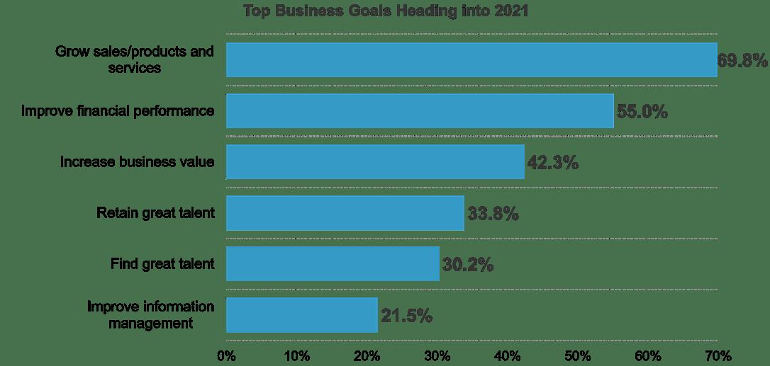 Top Business Goals in 2021