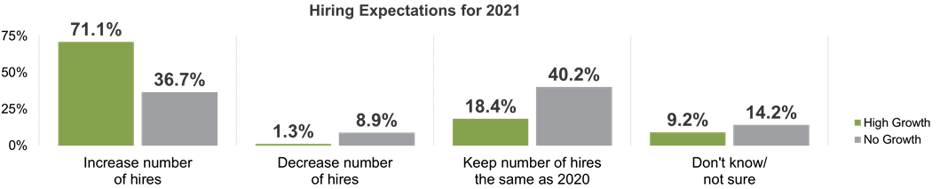 Hiring Expectations for 2021