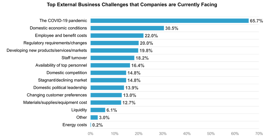 2021 Top Business Challenges