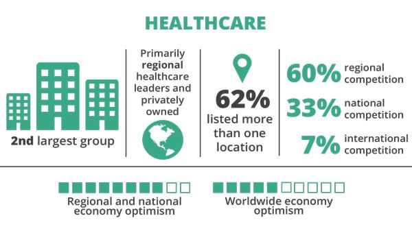 Healthcare Trends 2020