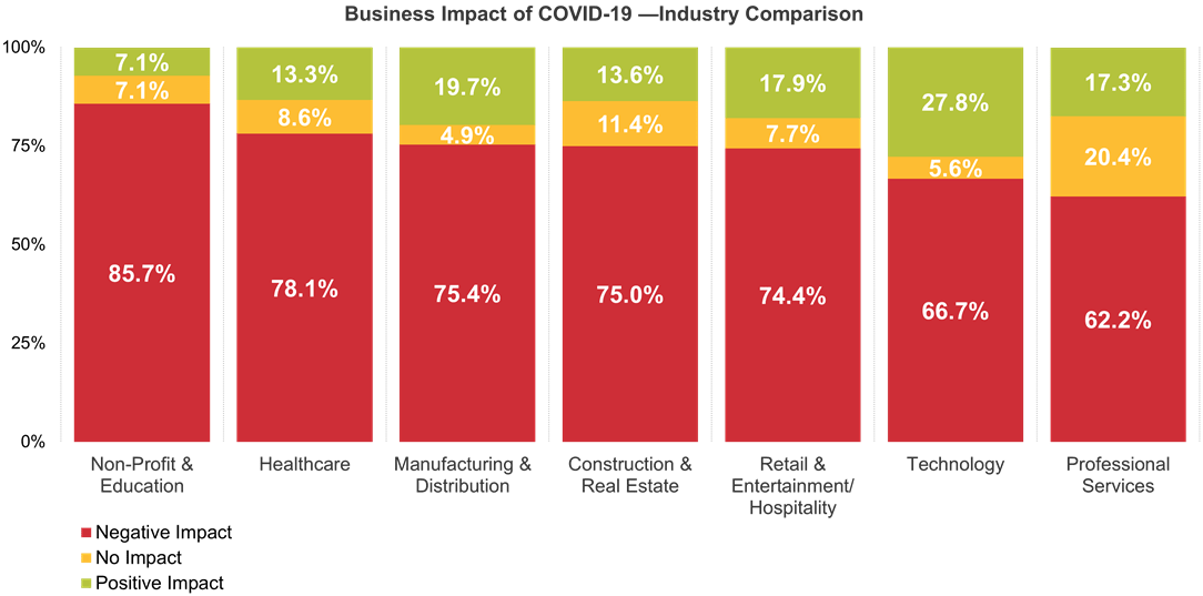 Business Impact of COVID-19