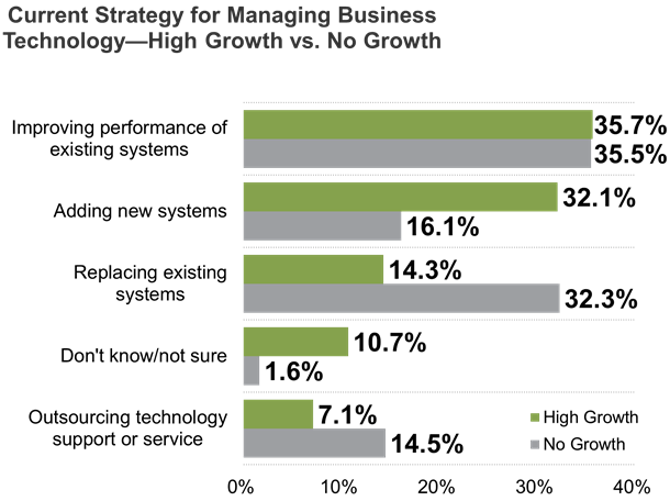 Current Strategy for Managing Business Technology