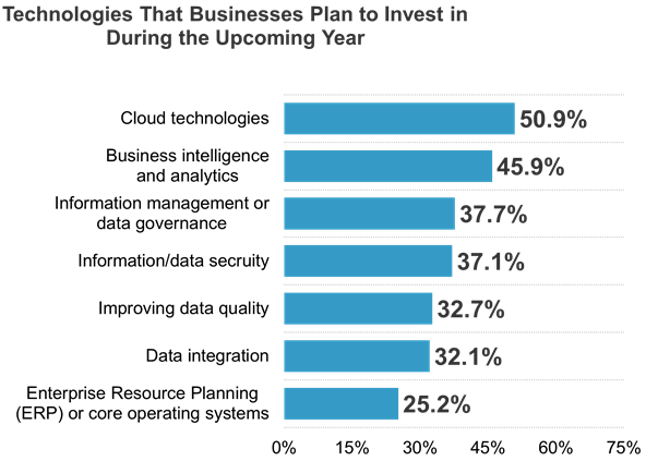 Technologies That Businesses Plan to Invest in 2021