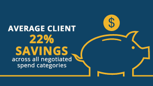 Average Client - 22% Savings across all negotiated spend categories