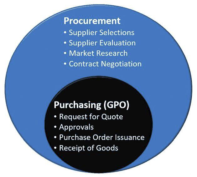Procurement vs. Purchasing (GPO)