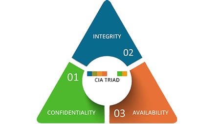 Three Tenets of Information Security Defined | LBMC Security