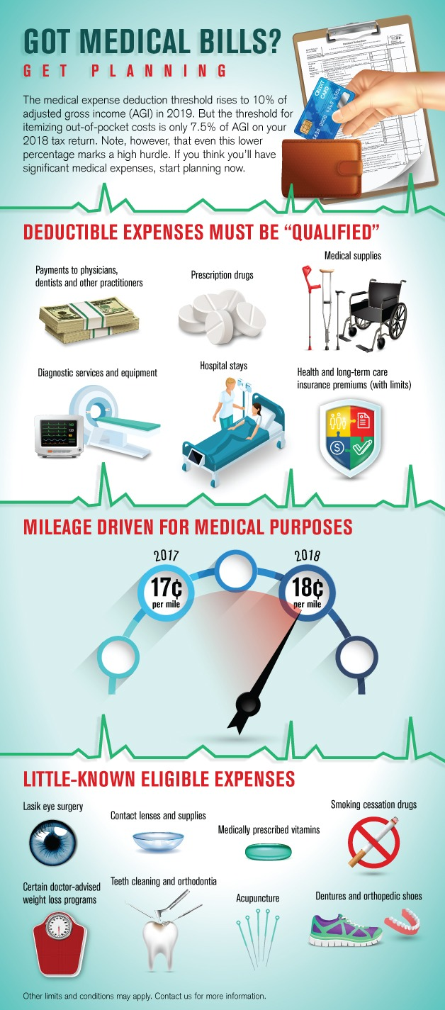 Got Medical Expenses - Click for printable Infographic