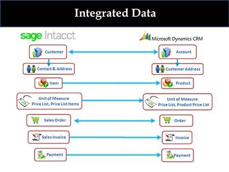 LBMC Technology Solutions IntegratorPlus Diagram