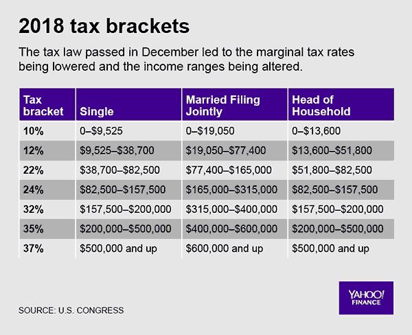 2018 tax brackets - Yahoo Finance