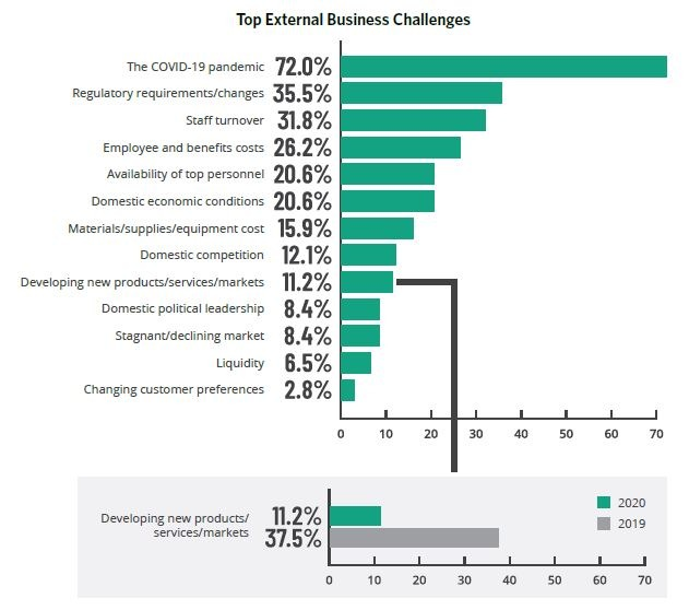 Healthcare Current Business Challenges