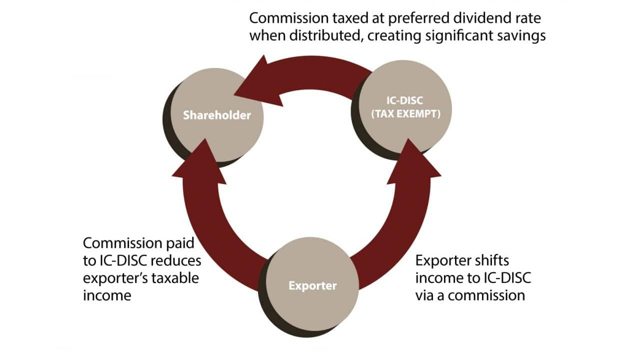 IC-DISC: What is it and how does it work?   International Business Tax
