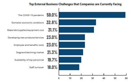 Top external business challenges that manufacturing and distribution companies are currently facing in 2021