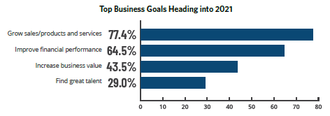 Top Business Goals for Manufacturing and Distribution Industry