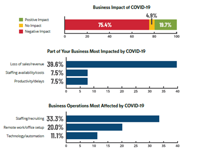 Business impact of COVID-19 on manufacturing and distribution industry