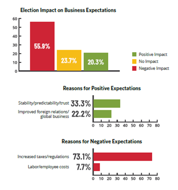 Election impact on business expectations