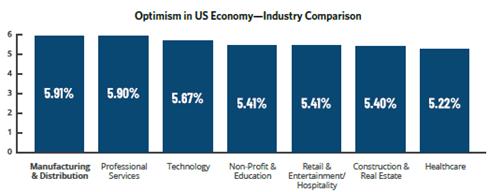 Optimism in US Economy - Industry Comparison