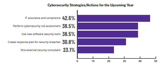 Cybersecurity strategies for Technology Companies