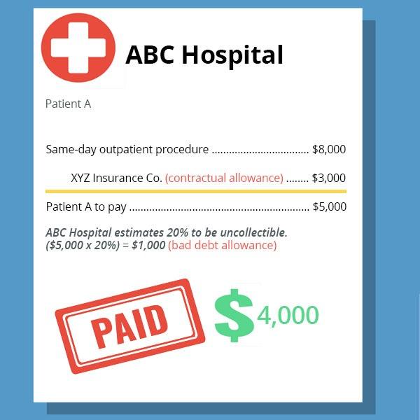 Contractual Allowance vs Bad Debt Example