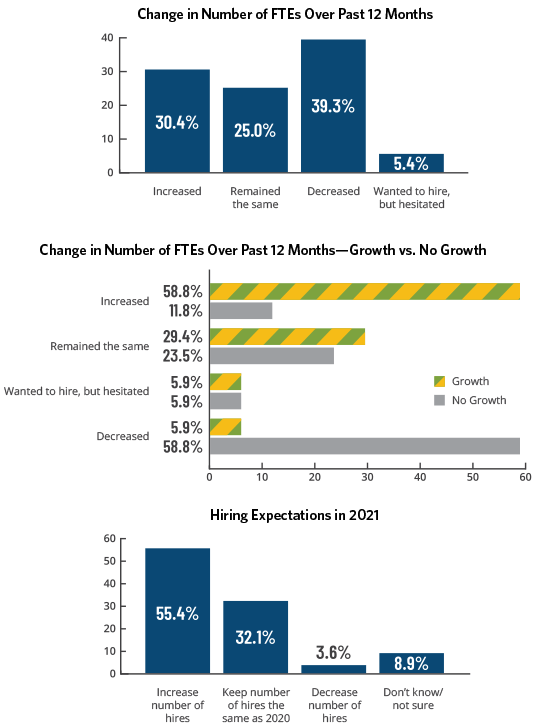 Manufacturing and Distribution Industry Hiring Trends 2021