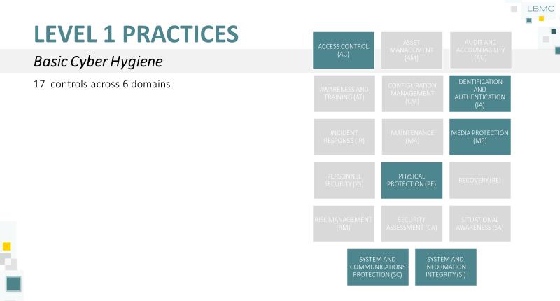 CMMC Level 1 Practices