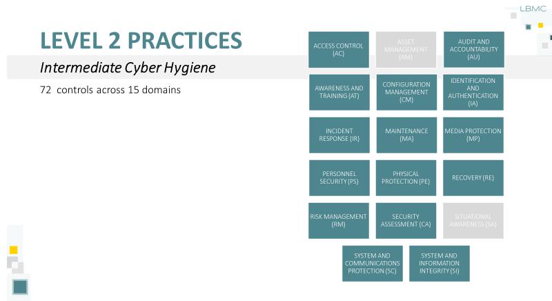 CMMC Level 2 Practices