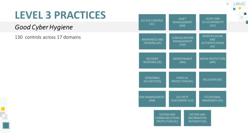 CMMC Level 3 Practices