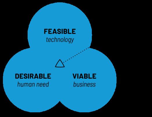 Growth Innovation Design Thinking